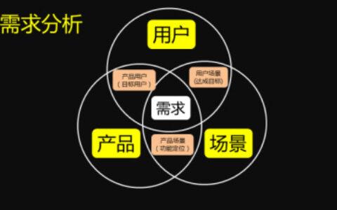 干货,产品经理如何进行需求分析