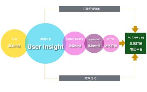 产品终极化形态关键指标:用户洞察(User Insight)